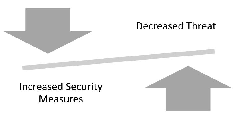 Balancing increased security measures vs decreased threat