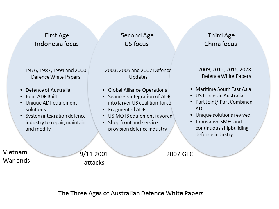 Three ages of defence white papers