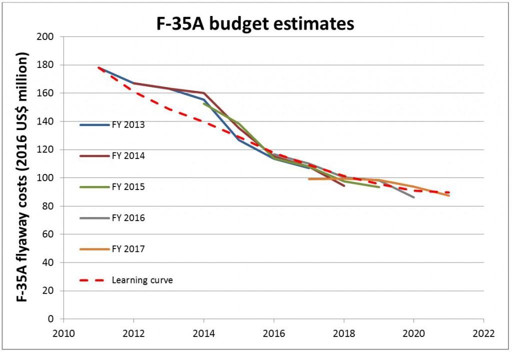 F-35 budget update 2016