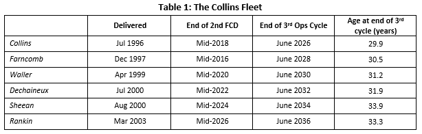 Planning for failure—the Oberon to Collins transition | The