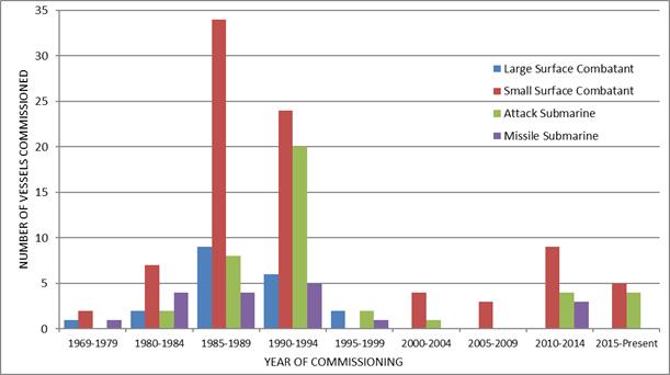 Темпы военного кораблестроения в СССР/РФ и Китае - сравнение в стиле западного бреда