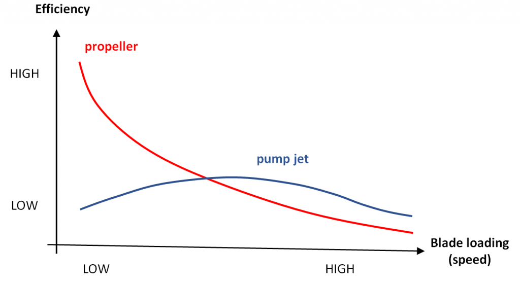 Pump up the pump jet? | The Strategist